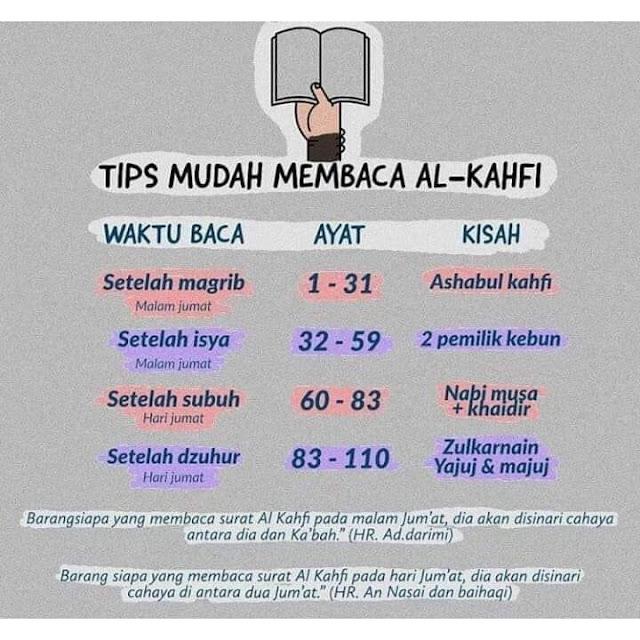 Tips dan Cara Mudah Nak Habiskan Baca Surah al-Kahfi pada Hari Jumaat