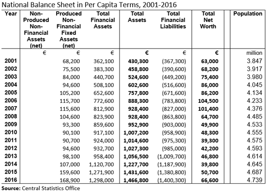 Ireland National Balance Sheet per capita 2016 Table