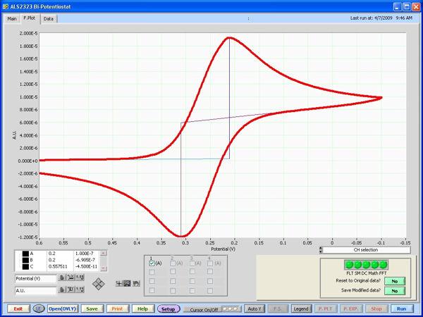 CV測定のボルタモグラム