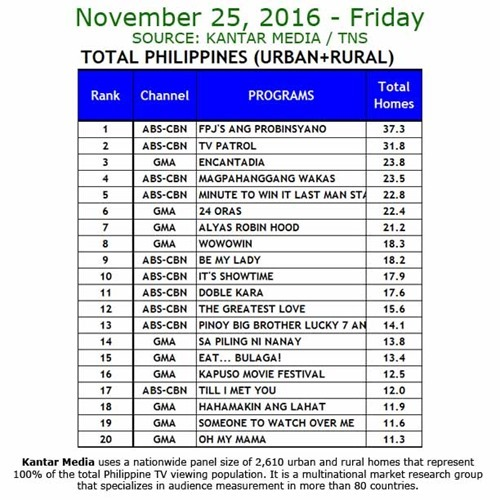 Kantar Media National TV Ratings - Nov 25, 2016