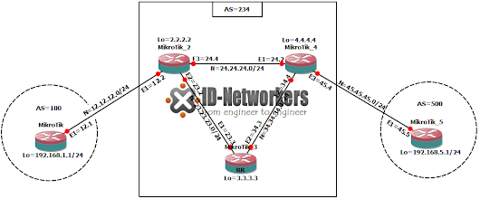 ~LAB VI~, BGP ROUTE REFLECTOR MIKROTIK ~ CATATANKU