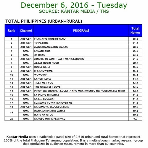 Kantar Media National TV Ratings - December 6, 2016