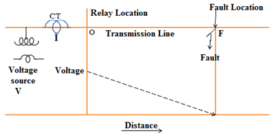 impedance relay - fault on the transmission line
