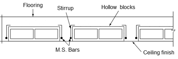 Hollow block and rib floor