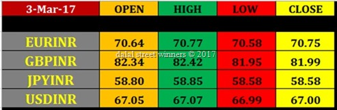 Today's forex Market closing rates 3 march 17