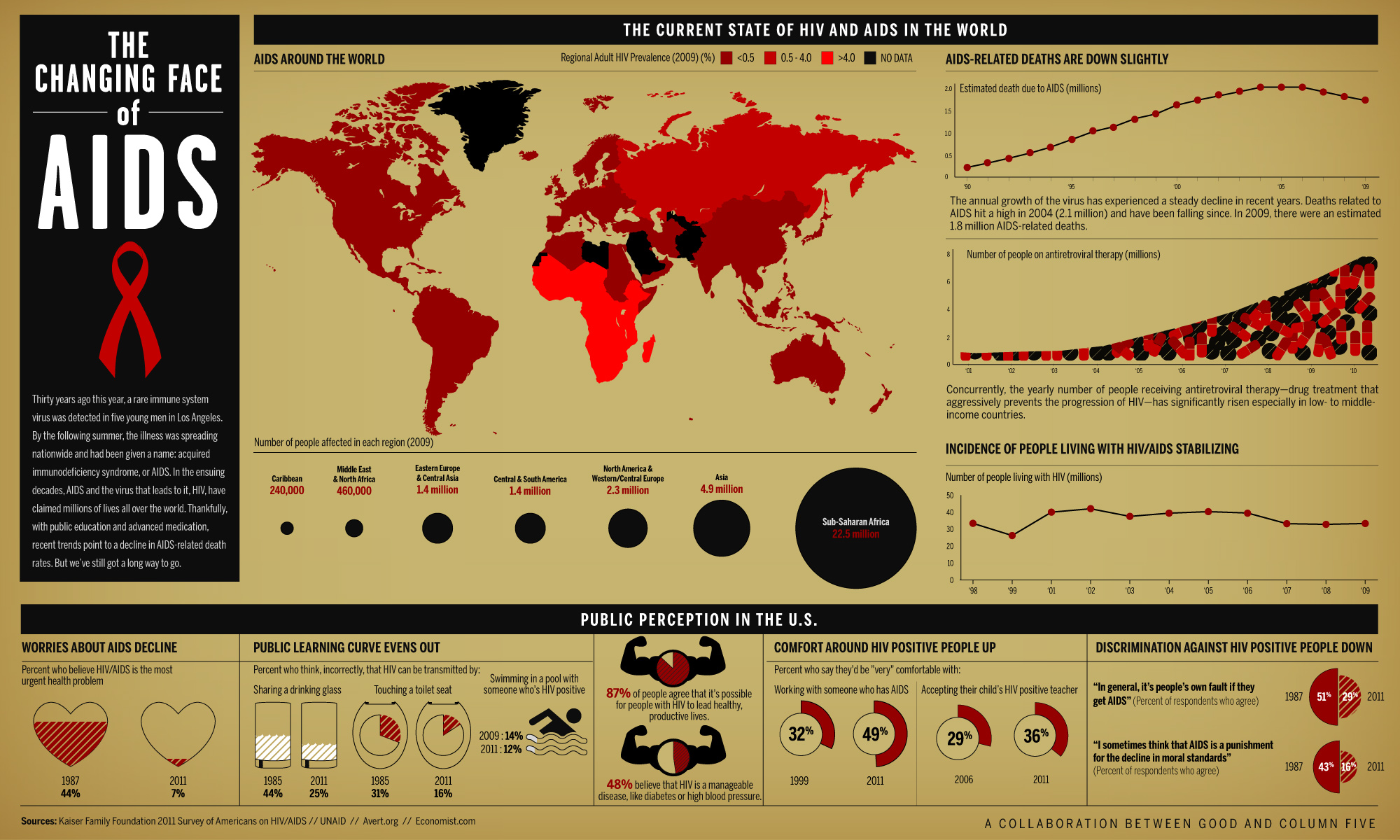 The Changing Faces Of AIDS, An Infographic