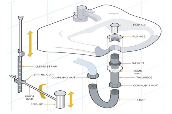 Kitchen Sink Parts Names How To Repair Kitchen Faucet