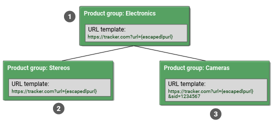 URL templates are inherited