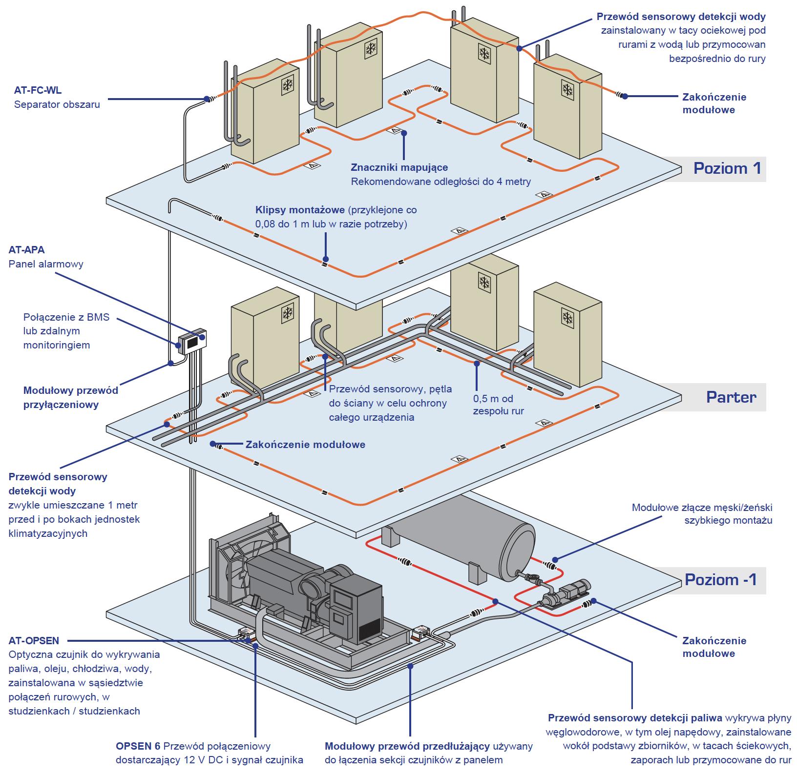 Rozproszony system detekcji wycieku wody