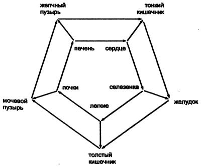 Двойная пентаграмма