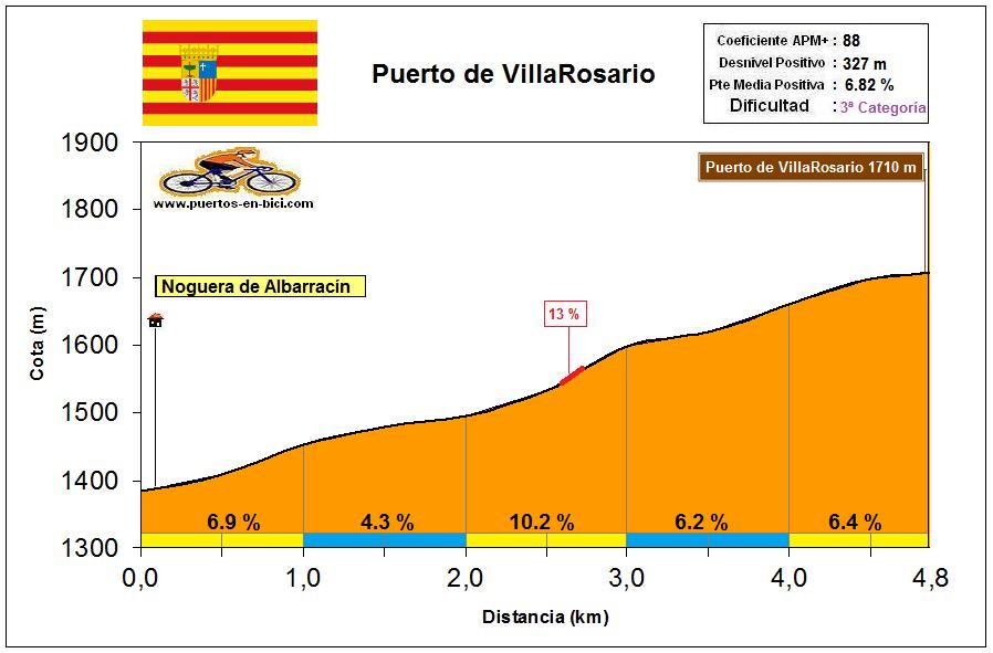 Altimetría Perfil Puerto de Villarosario