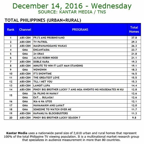 Kantar Media National TV Ratings - Dec 14, 2016