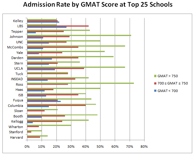 impact of gmat score on admission chances at top business schools the b school application