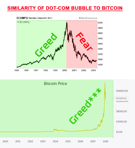 similarity of dot-com bubble to bitcoin