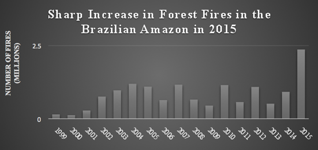 Forest fire occurrence in the Brazilian Amazon, 1999-2015. There was a sharp increase in forest fire occurrence in the Brazilian Amazon in 2015. Graphic: INPE-QUEIMADAS