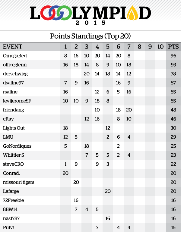 Event7Results_PointsStandings.png