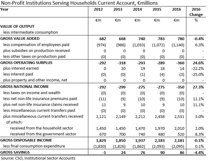 [NPISHs+Sector+Current+Account+2012-2016%5B3%5D]