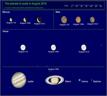 planets aug