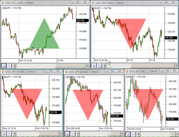 Trend and timeframes