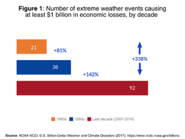 Number of extreme weather events in the U.S. causing at least $1 billion in economic losses, by decade. Graphic: Fundación Ecológica Universal