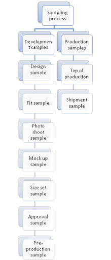 Process flow chat of sampling