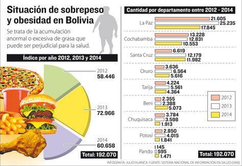 Sobrepeso en Bolivia