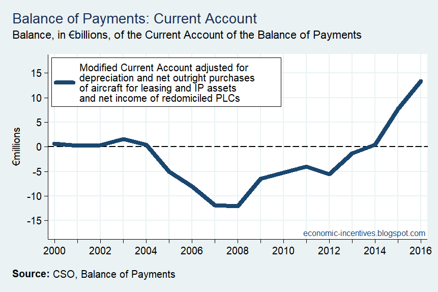 [Adjusted-Modified-Current-Account-An%5B2%5D]