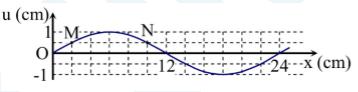 Quiz 77. Dao động của phần tử trên phương truyền sóng M2
