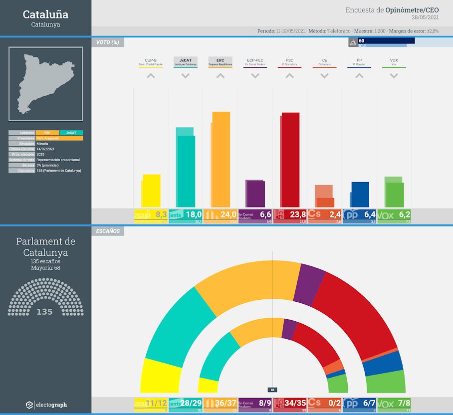 Gráfico de la encuesta para elecciones autonómicas en Cataluña realizada por Opinòmetre y el CEO, 28 de mayo de 2021