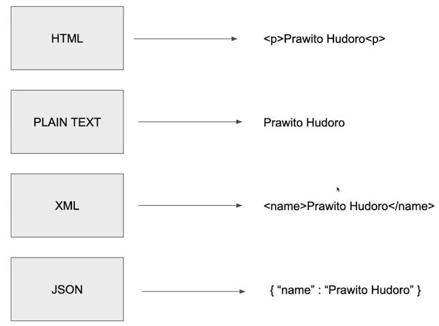 MERN Stack - Memahami Format Data untuk Response API