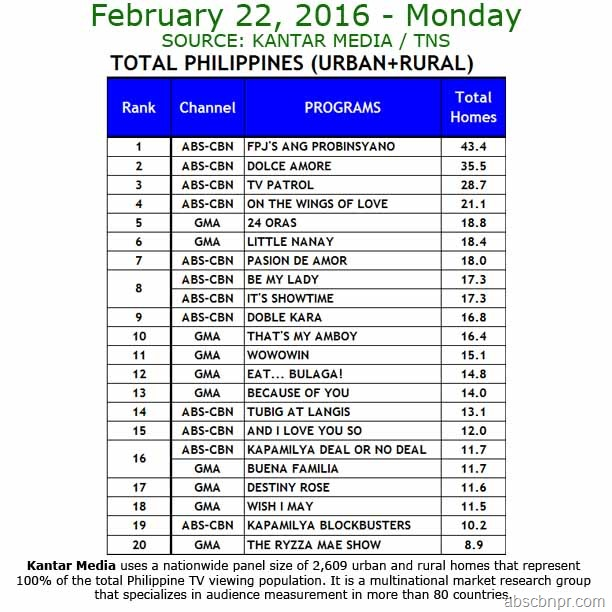 Kantar Media National TV Ratings - Feb. 22, 2016