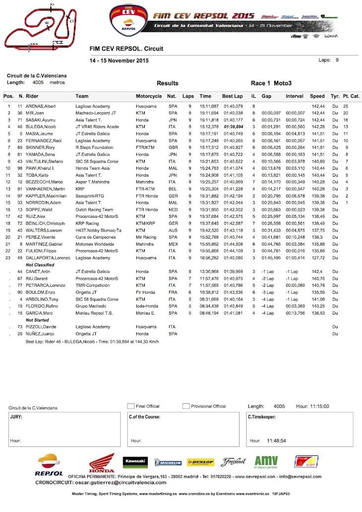 moto3-cev-gara1-2015vallencia.jpg