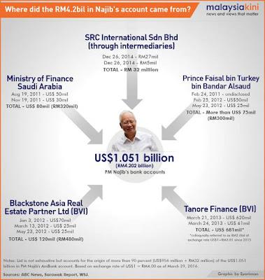 HAMPIR RM4 BILLION DALAM AKAUN NAJIB?