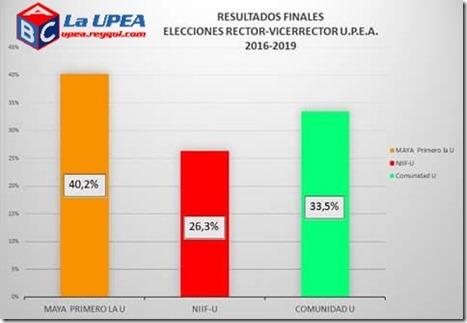 Elecciones en la UPEA 2016