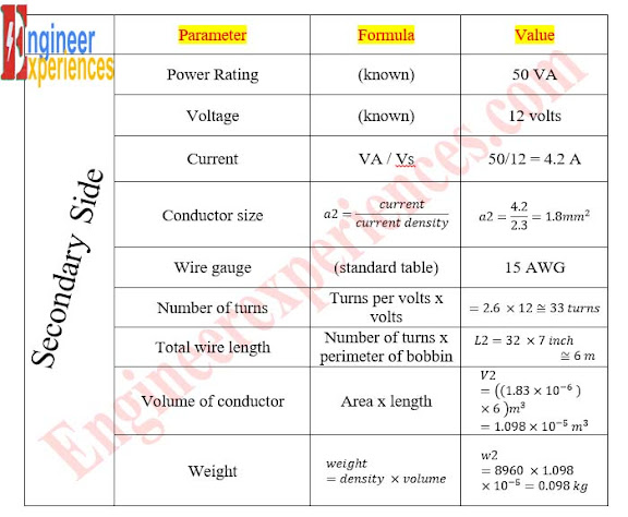 Calculations for design parameters of transformer engineer experiences table 1 table 2 keyboard keysfo Choice Image