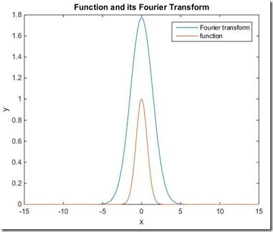 The Beginner Programmer: Calculate Fourier transform of a