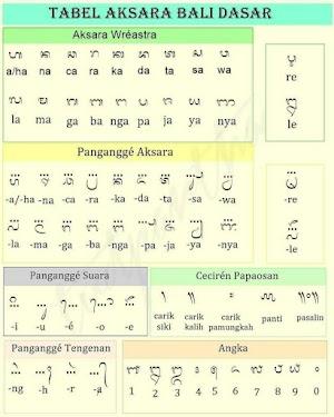 Belajar Bahasa Bali Dasar