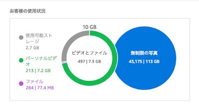 120GBの写真のバックアップが終了した