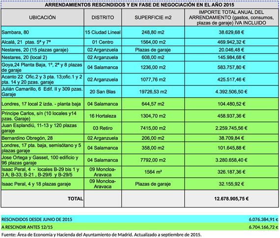 El Ayuntamiento de Madrid prescinde de 7 contratos de alquiler