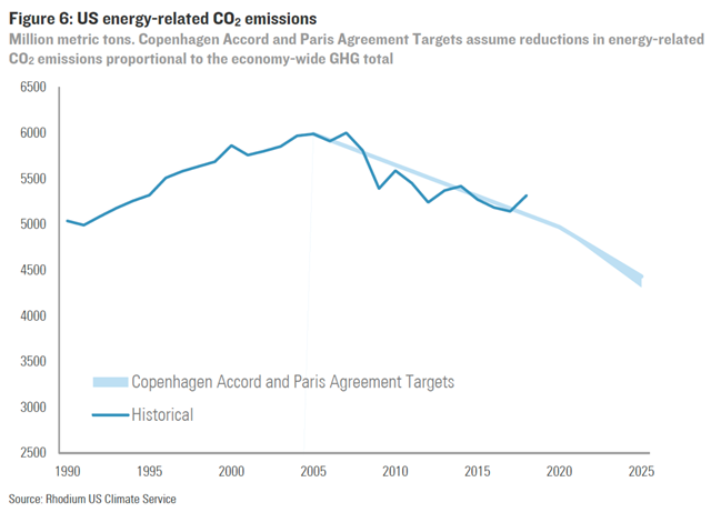 U.S. energy-related CO2 emissions, 1990-2018, compared with Copenhagen Accord and Paris Agreement Targets. Graphic: Rhodium Group