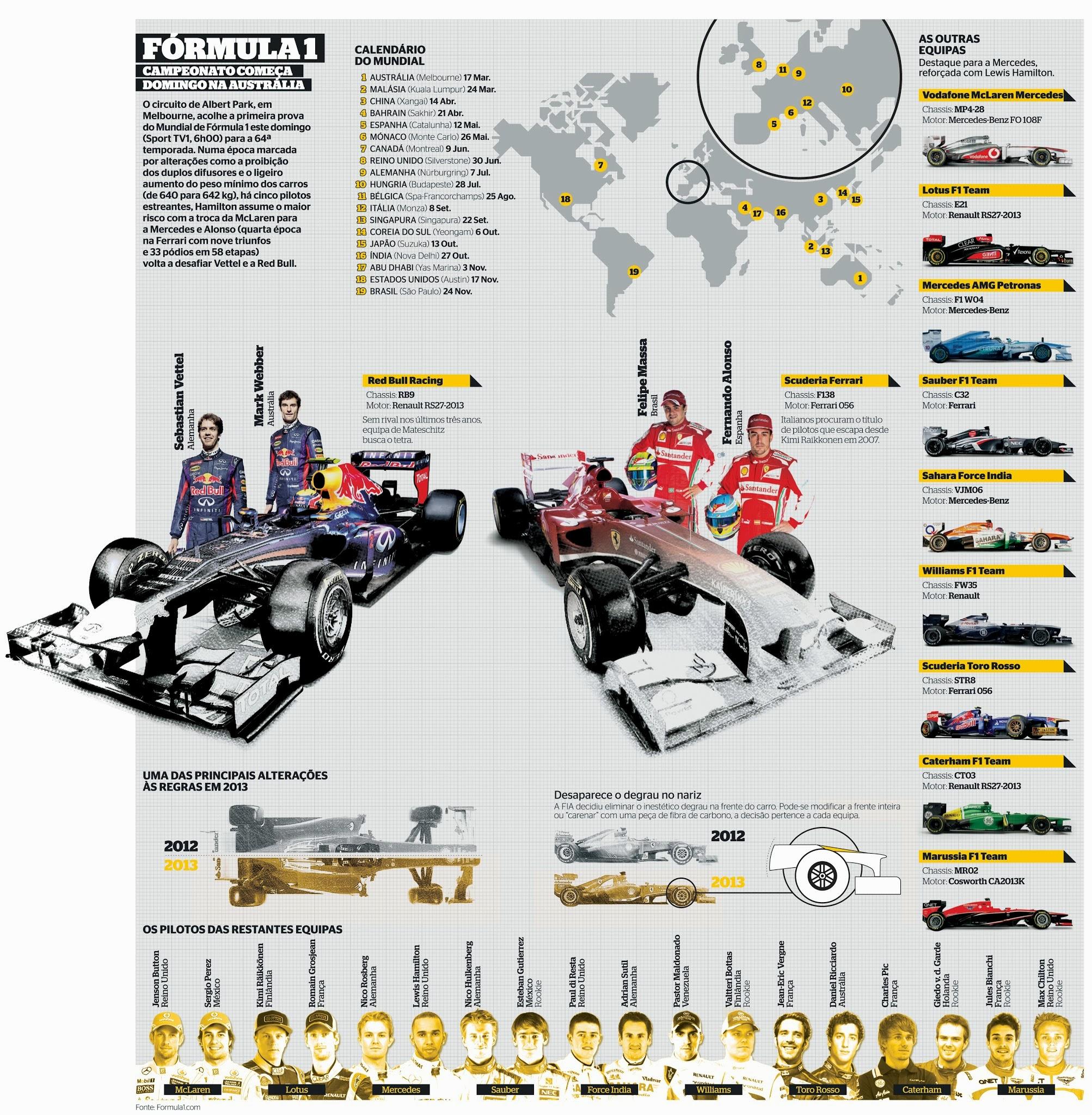 Formula One 2013, infographic by Mário Malhão