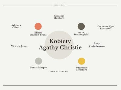 Agatha Christie. Bohaterowie