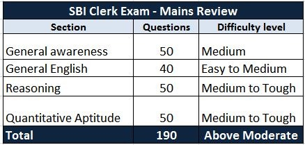 sbi-clerk-mains-exam-pattern
