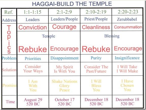 Haggai Chart
