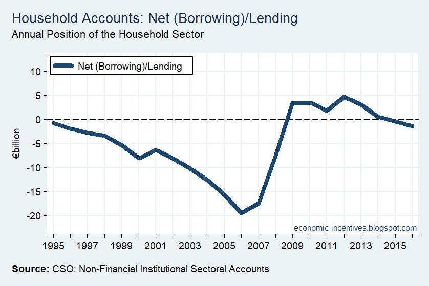 [Household+Sector+Net+Lending%5B3%5D]