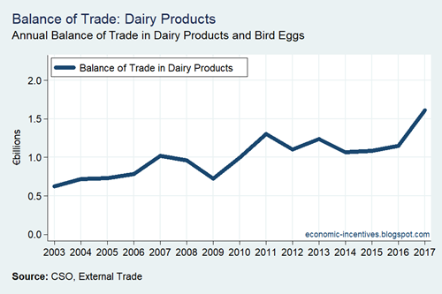 Balance of Trade in Dairy Products