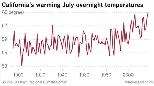 California's July overnight temperatures, 1896-2018. Data: Western Regional Climate Center. Graphic: Los Angeles Times