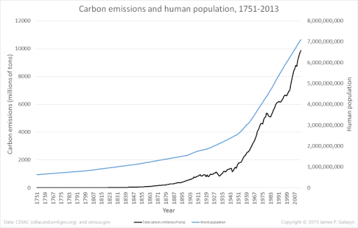 Carbon emissions and human population, 1751-2013. Data are from CDIAC and census.gov. Graphic: James P. Galasyn