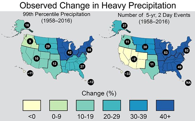 Change in extreme precipitation by U.S. region. Left: change in the amount of precipitation falling in daily events that exceed the 99th percentile of all non-zero precipitation days, as calculated over 1958–2016. Right: the number of 2-day events with a precipitation total exceeding the largest 2-day amount that is expected to occur, on average, only once every 5 years, as calculated over 1958–2016. The numerical value is the percent change over the entire period 1958–2016. Graphic: U.S. National Climate Assessment / NOAA NCEI