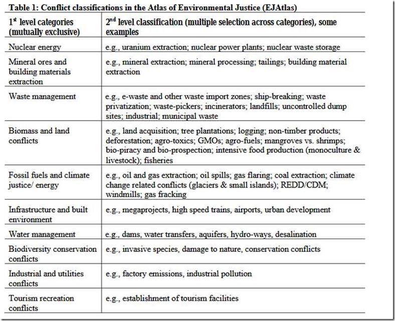 ecologia table 1 conflitti